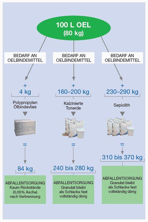 Bindemittel_Cemsorb_Tabelle_Kosten