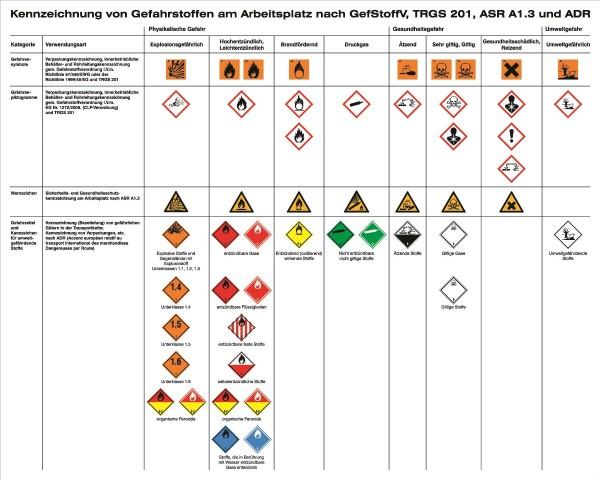 Aushang Kennzeichnung von Gefahrstoffen