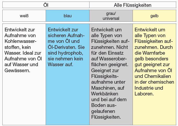 Bindemittel_Cemsorb_Tabelle_Eignung